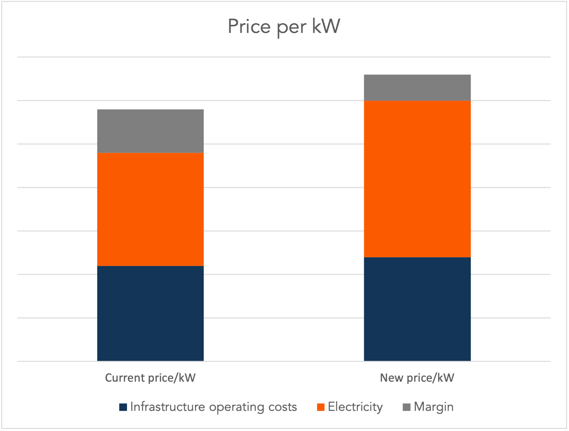 Breakdown of current and new price per kWh
